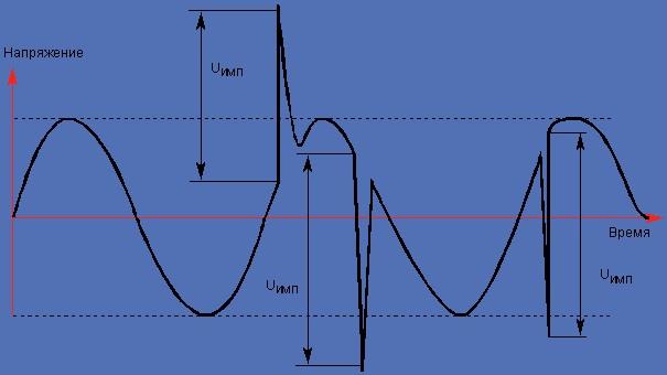 Схема подключения и назначение импульсных ограничитилей перенапряжения