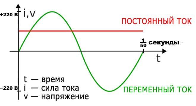 Постоянный и переменный ток на графике