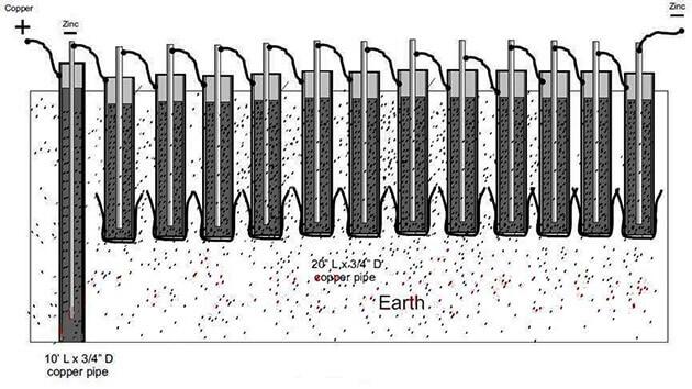 Схема гальваники с трубами