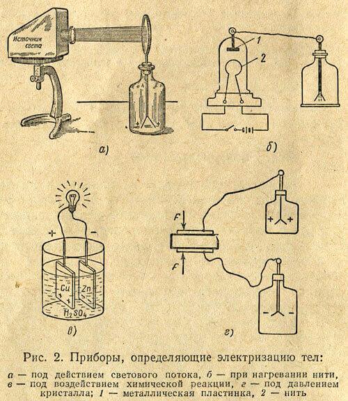 Способы электризации