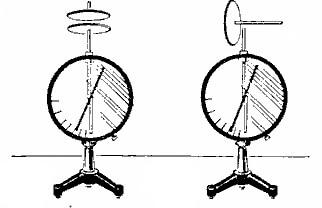 Опыт с двумя электрометрами