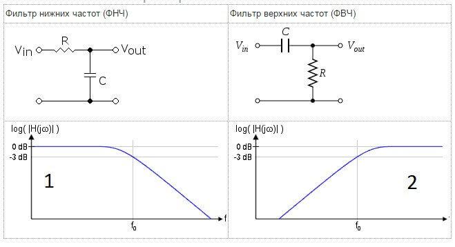 Фильтры высоких и низких частот