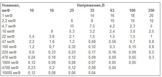 Таблица ESR