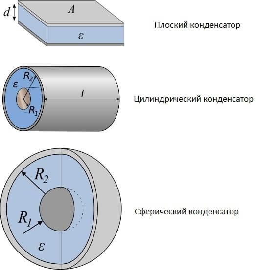 Формы конденсаторов