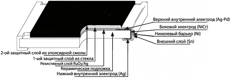 Конструкция резистора