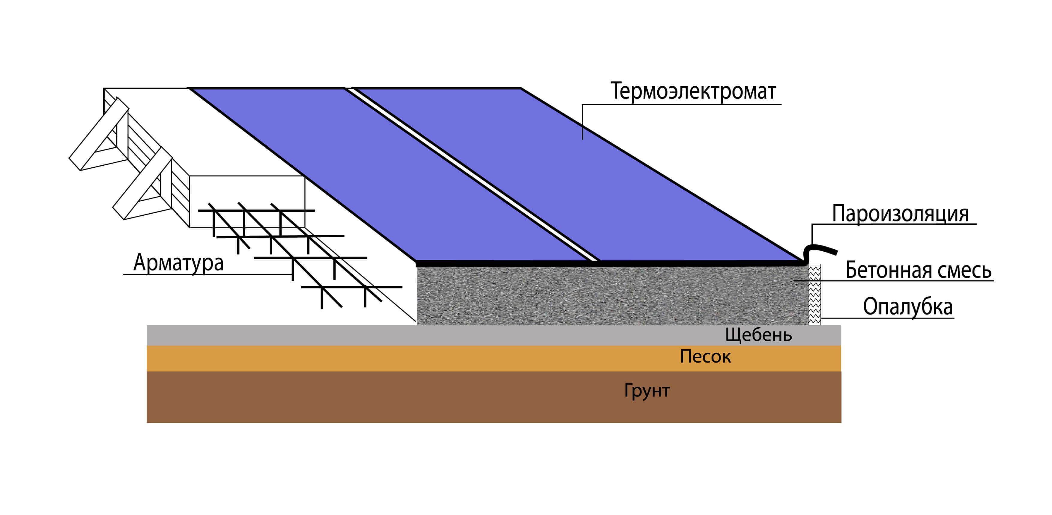 Устройство подогрева бетона термоматами