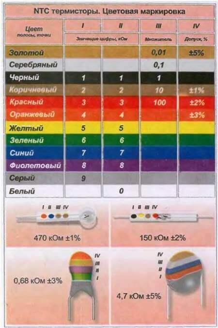 Цветовая маркировка NTC-термисторов