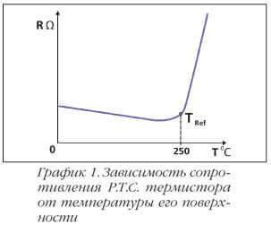 График зависимости характеристик позистора