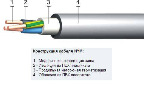 Из чего состоит кабель NYM