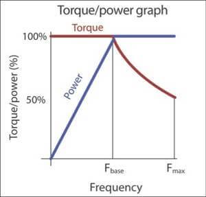 Зависимость мощности и момента на валу двигателя от частоты