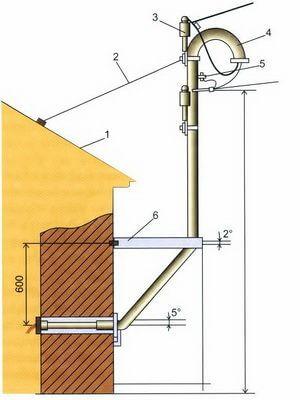 трубостойка на крыше или фасаде