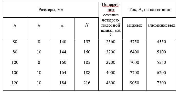 Таблица 1.3.34.
