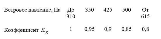 Коэффициент инерционности системы