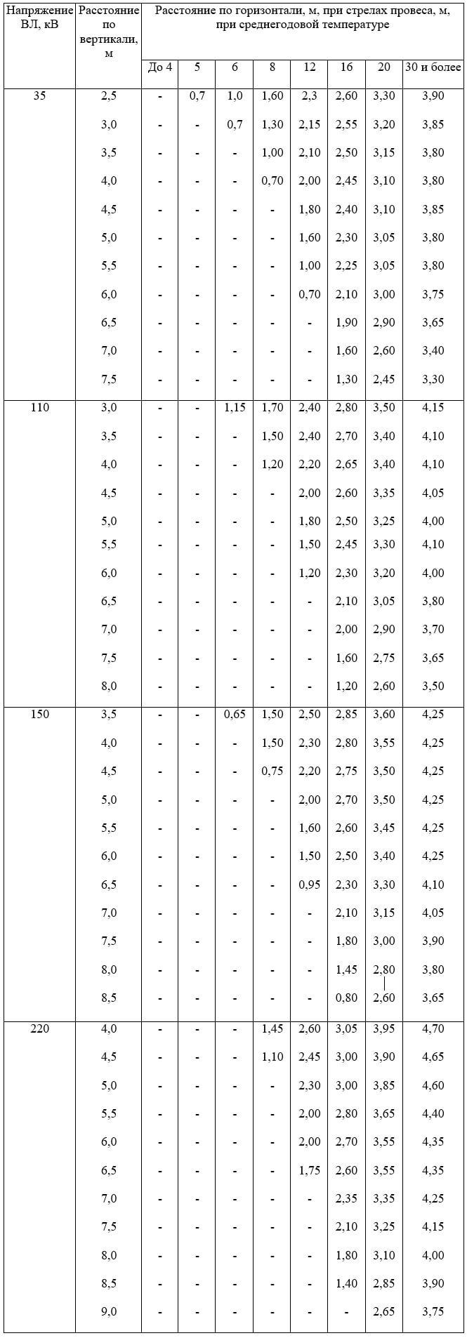 Таблица П2