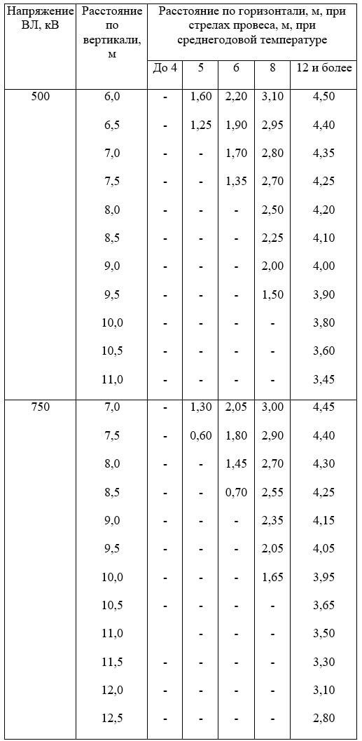 Таблица П3