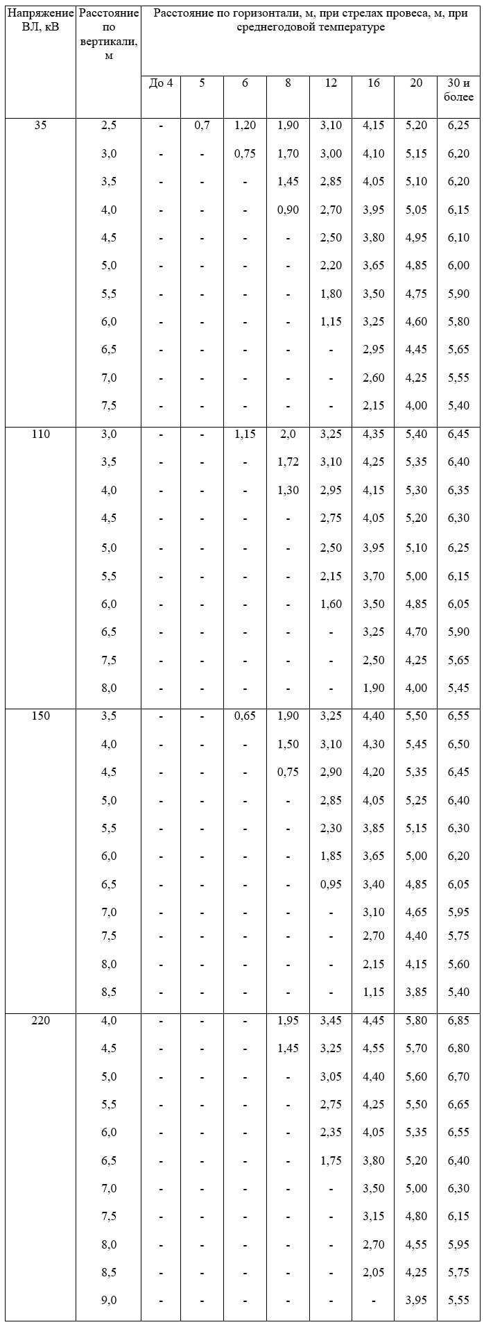 Таблица П4
