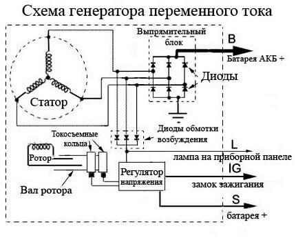 Схема генератора автомобиля