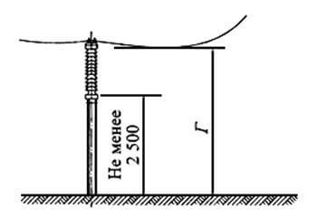 Наименьшие расстояния от неогражденных токоведущих частей