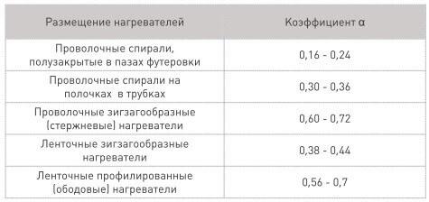 Таблица для выбора коэффициента эффективности излучения