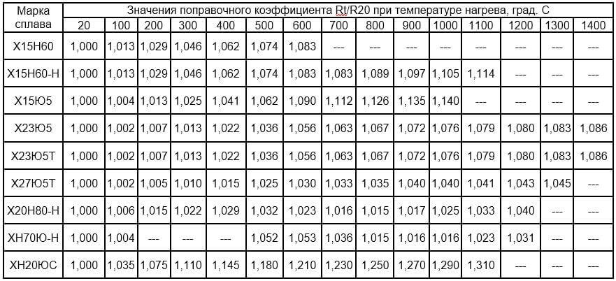 Таблица выбора поправочного коэффициента