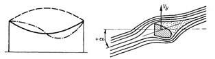 Обледеневший провод и обтекание потоками воздуха