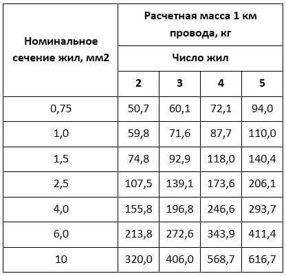 Таблица веса для разных сечений