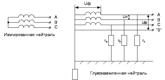 Схемы изолированной и глухозаземленной нейтрали