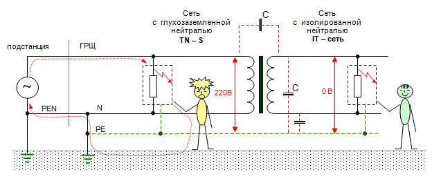 Касание к токопроводящей части