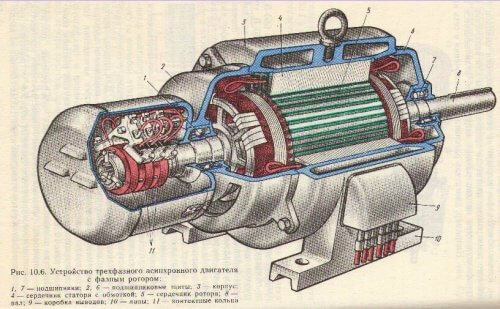 Конструкция двигателя с фазным ротором
