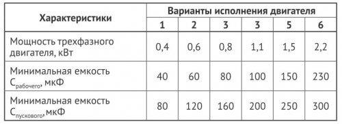 Таблица для выбора пускового и рабочего конденсатора