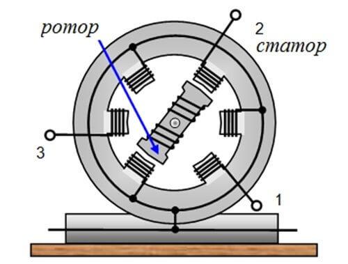 Схематическое изображения статора и ротора