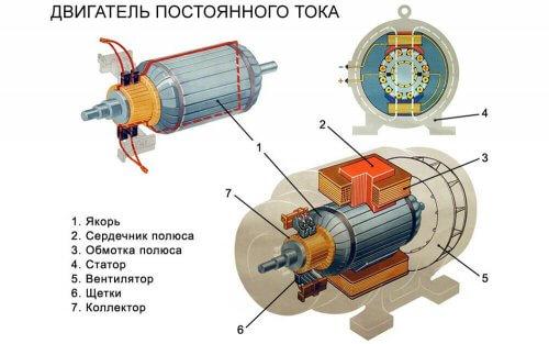 Конструкция двигателя постоянного тока
