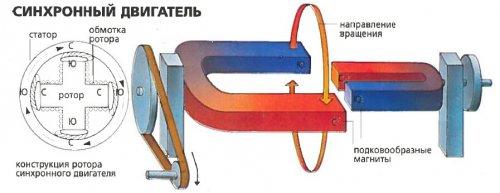 Условная схема синхронного двигателя
