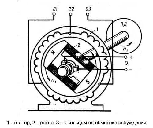 Электромагнитная схема синхронного двигателя