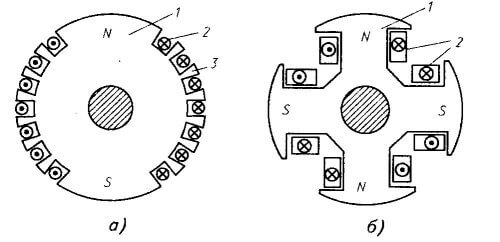 Неявнополюсный и явнополюсный ротор