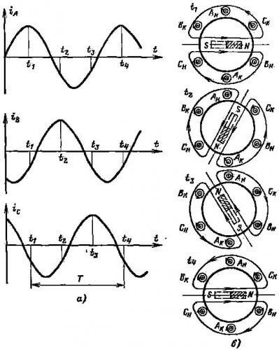 Эпюры тока и иллюстрация вращающегося магнитного поля в статоре АД