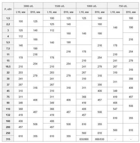 Таблица соответствия установочных размеров и мощности