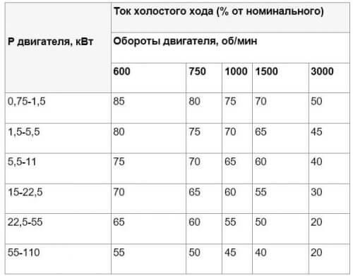 Таблица соотношений тока холостого хода к номинальному току