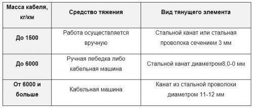 Таблица выбора средства протяжки