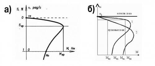 Механическая характеристика а) асинхронного и б) синхронного двигателя