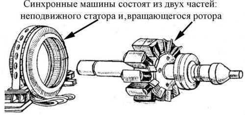 Конструкция синхронного двигателя