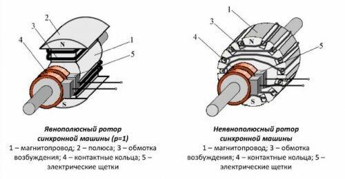Конструкция ротора синхронных двигателей