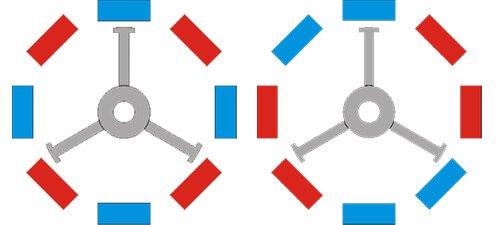 Чередование магнитных полюсов статора