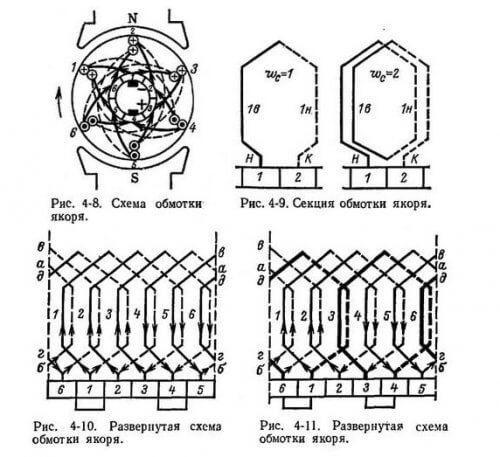 Схема обмоток якоря КДПТ