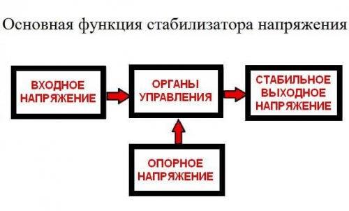 Условная схема функций стабилизатора