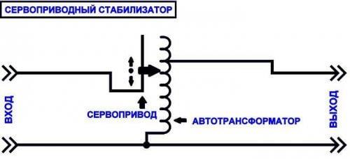 Функциональная схема стабилизатора с сервоприводом