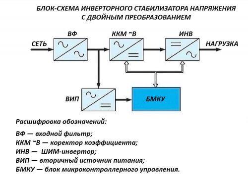 Блок схема инверторных стабилизирующих устройств.
