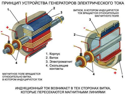 Обобщенное устройство генератора