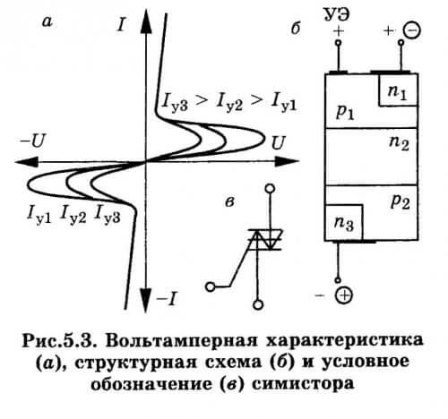 ВАХ и структура симистора