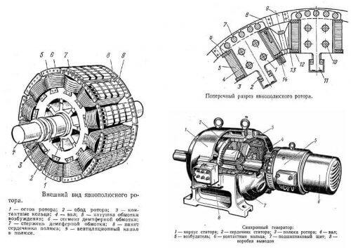 Конструкция ротора синхронного двигателя